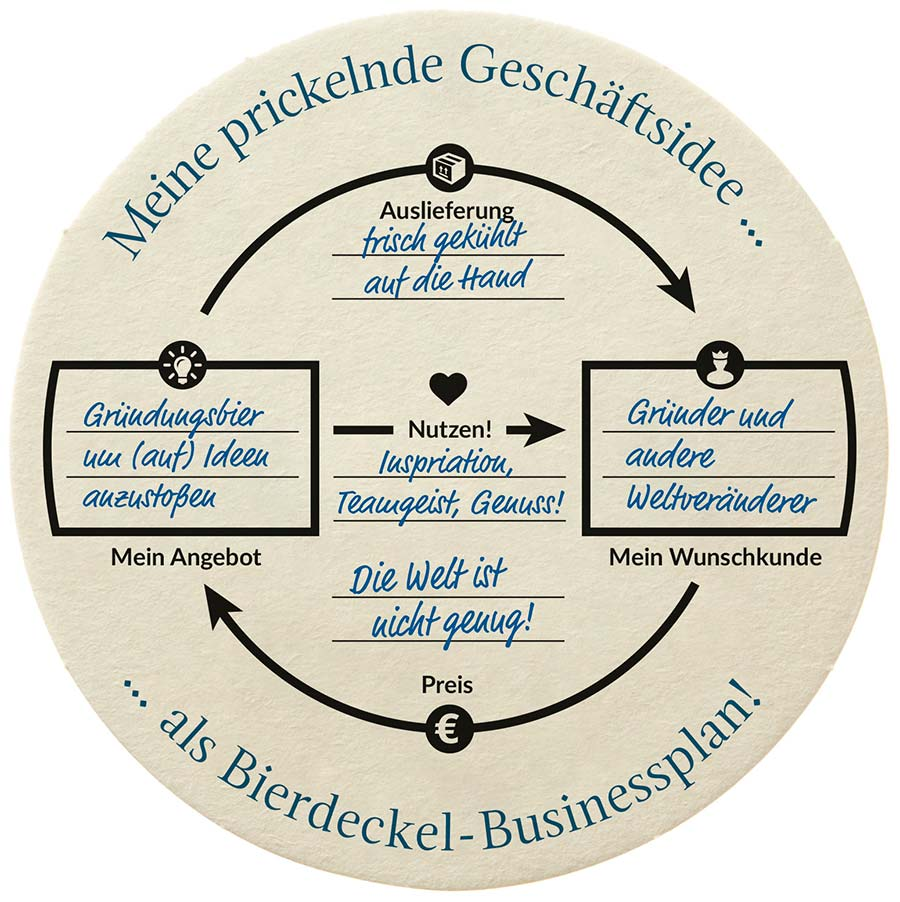 Der Bierdeckel Businessplan